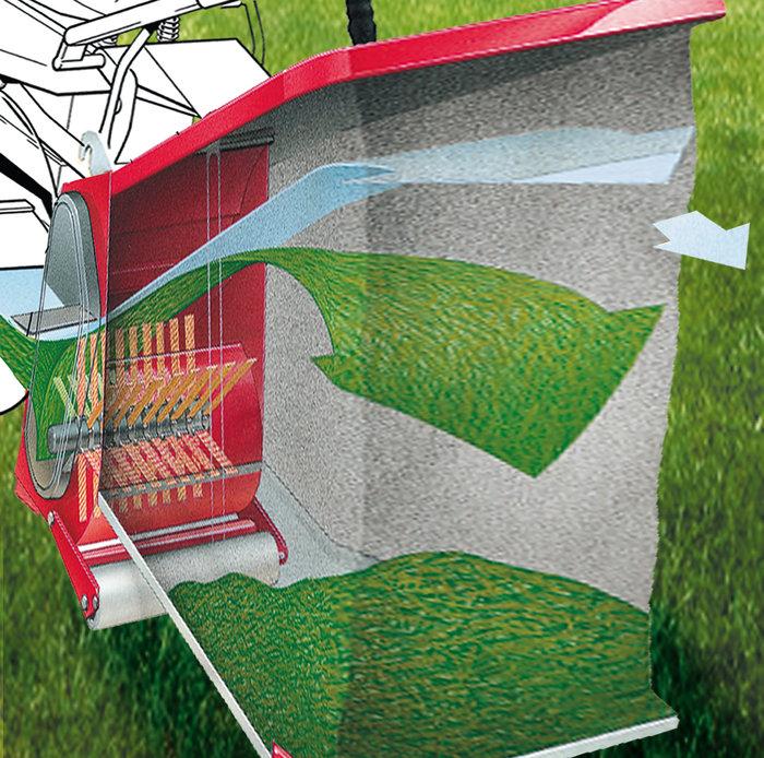 Grasfangsystem  Die Fangborsten sammeln selbst nasses Gras, sogar bei Regen. So bleibt nichts liegen und leiser ist es obendrein.