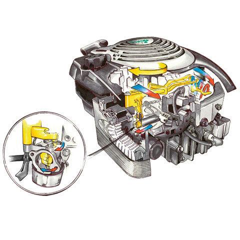 ReadyStart  Ready Start reduziert den Kraftaufwand beim Starten: nur einmal am Seil ziehen und der Motor springt an. Zuverlässiges Starten bei allen Temperaturen durch die Startautomatik, Fehlbedienungen ausgeschlossen.