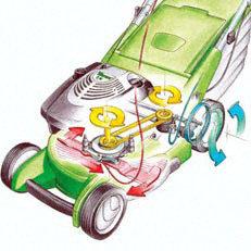 Messer-Brems-Kupplung (BBC)  Die Messer-Brems-Kupplung ermöglicht es, das Messer bei laufenden Motor zu- und abzuschalten. Dies bietet den Vorteil, dass bei Entleerung des Grasfangkorbes der Motor nicht abgestellt werden muss. Weiters kann der Mäher mittels Fahrantrieb bewegt werden, ohne dass das Messer mitläuft.