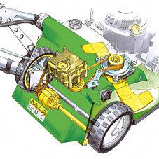 Antrieb: Eine exakte Steuerung der Geschwindigkeit ermöglicht das 3-Gang-Schaltgetriebe. Der zusätzliche Rückwärtsgang und das an der Hinterachse integrierte Differential erleichtern das Manövrieren und Wenden des Mähers. Das Getriebe befindet sich oberhalb der Antriebsachse, vom Boden entfernt, und steuert diese über eine Kette an. Der Vorteil dabei: Das Getriebe wird vor Steinschlägen etc. gut geschützt.