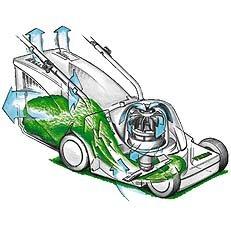 Rotations-Verdichtungs-System: RVS kombiniert die effektiven Windflügelmesser mit einem besonders aerodynamischen Gehäuse. Ein starker Luftstrom richtet das Gras vor dem Schnitt auf. Der Grasschnitt wird mit Turbokraft in den Grasfangkorb geblasen. Gleichzeitig kühlt die Gebläseluft den Motor. Das sichert hohe Motorleistung und lange Lebensdauer.