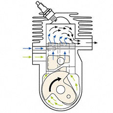 2-MIX: Beim Spülen legt sich eine kraftstofffreie Luftschicht zwischen die verbrannte Ladung im Brennraum und die frische Ladung im Kurbelgehäuse. Der Vorteil: weniger kraftstoffhaltige Spülverluste, weniger Umweltbelastung und bis zu 20% weniger Kraftstoffverbrauch im Vergleich zu konventionellen Zweitaktmotoren ohne 2-MIX-Technologie.