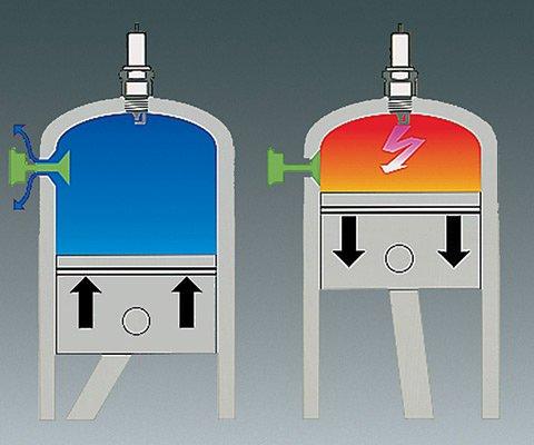Das Dekompressionsventil lässt beim Anwerfen einen Teil des verdichteten Gemisches aus dem Zylinder entweichen. Dadurch wird die erforderliche Zugkraft am Anwerfseil deutlich reduziert. Die Bedienungsperson wird entlastet und das gesamte Anwerfsystem des Motorgerätes geschont. (Abb. ähnlich)