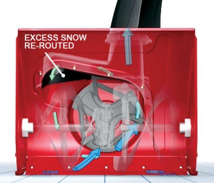 Power Max® Antiverstopfungssystem (ACS): Ein Durchbruch für das Schneeräumen, das Power Max® ACS (Anti-Clogging System) räumt mehr Schnee in kürzerer Zeit, um die Aufgabe schnell zu erledigen! Dieses revolutionäre System reguliert die Schneeaufnahme, verhindert ein Verstopfen und maximiert gleichzeitig die Räumwerkgeschwindigkeit für tolle Leistung. Bei anderen Schneefräsen muss der Bediener manuell die Schneeaufnahme begrenzen, um ein Verstopfen zu vermeiden.