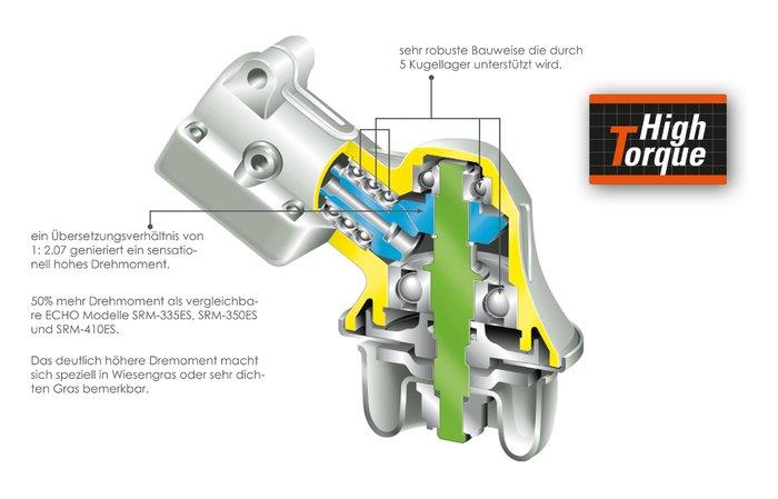 High Torque Winkelgetriebe mit hohem Drehmoment -  Das neuentwickelte High Torque Winkelgetriebe der ECHO - Ingenieure überträgt deutlich mehr Kraft von der Antriebswelle auf den Werkzeugkopf. Besonders, wer mit dem klassischen Fadenkopf arbeitet, wird die deutlich gesteigerte Durchzugskraft des Mähfadens sofort bemerken und nicht mehr darauf verzichten wollen.